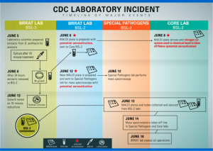 CDC anthrax incident