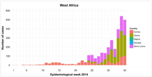Ebola outbreak epi curve