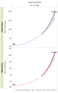 Ebola prediction