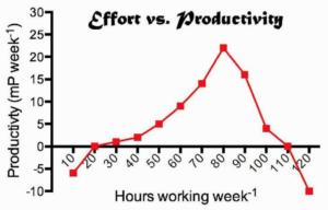 Effort vs Productivity